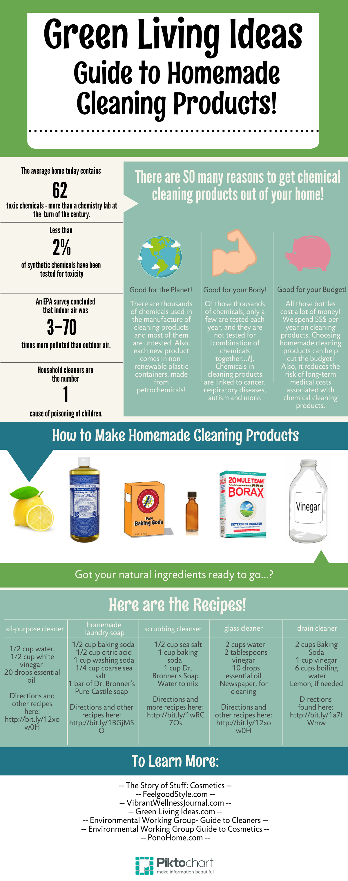 A Visual Guide to DIY Cleaning Products